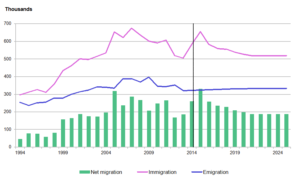 Figure 5.1: Total international migration, UK, year ending mid-1994 to year ending mid-2025