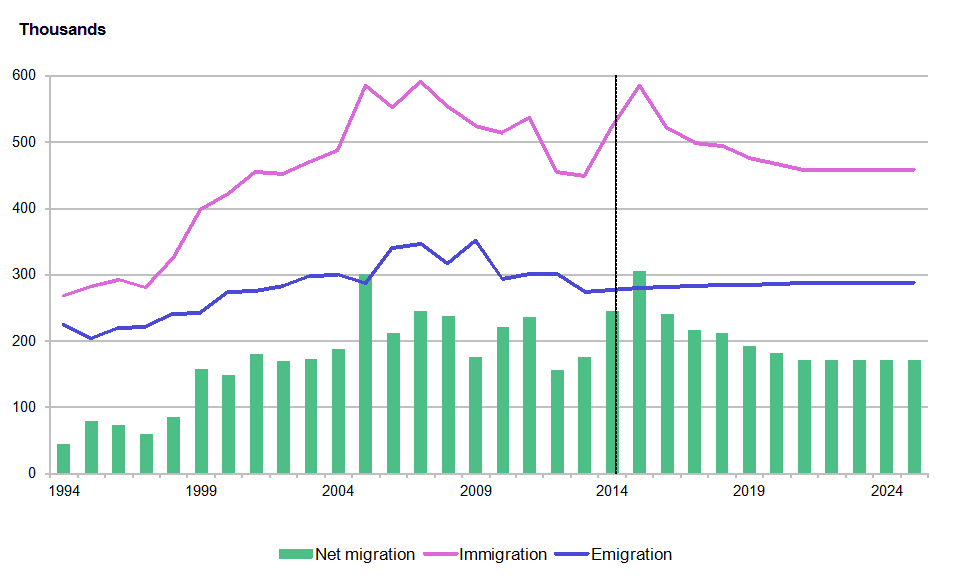 Figure 5.1a: Total international migration, England, year ending mid-1994 to year ending mid-2025