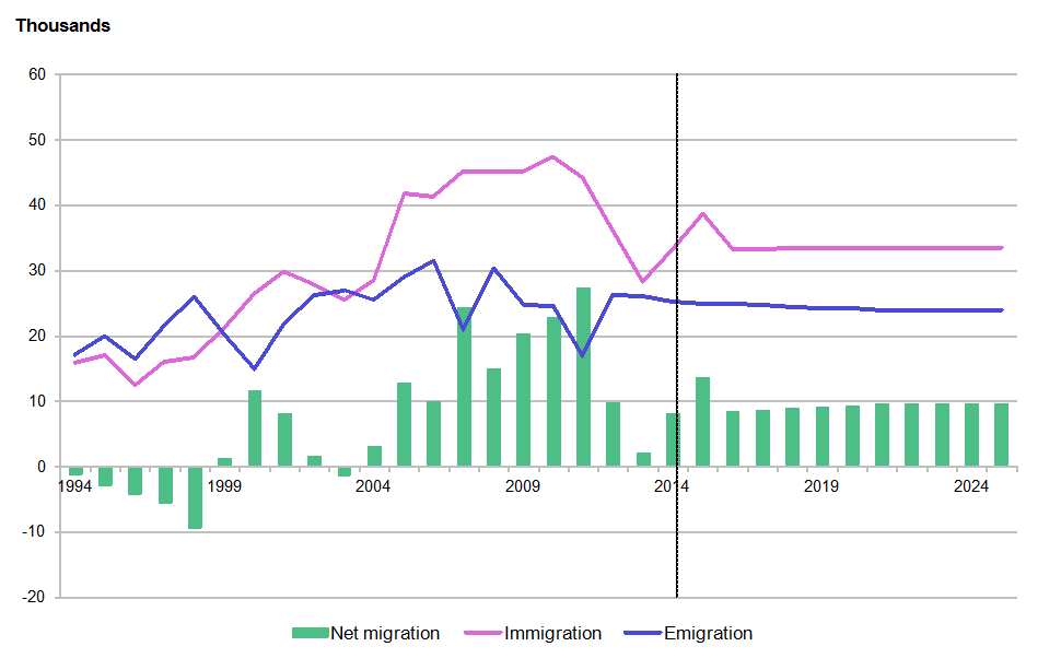 Figure 5.1c: Total international migration, Scotland, year ending mid-1994 to year ending mid-2025