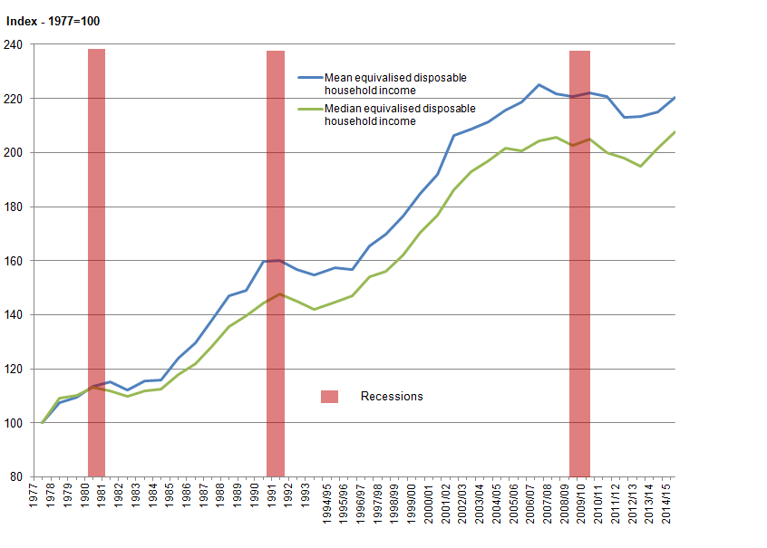Figure 1: Change in mean and median equivalised household disposable income, 1977 to 2014/15