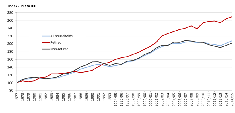 Figure 2: Growth of median equivalised household disposable income by household type, 1977 to 2014/15