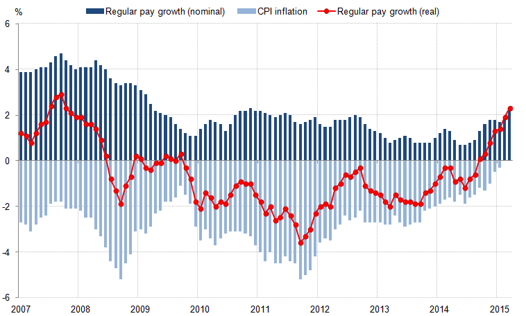Figure 5: Contributions to the growth of real regular pay: Consumer Price Index (CPI) inflation and the growth of average regular weekly earnings, 2007 to 2015