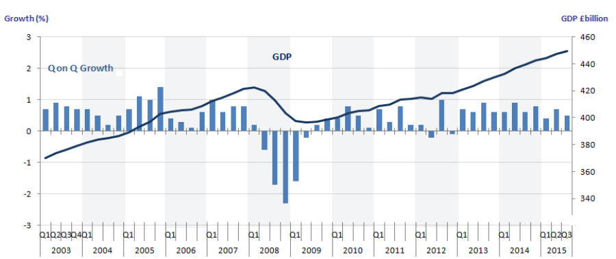 Figure 2: GDP (£billions) and quarter-on-quarter growth (1), Quarter 3 (July to Sept) 2015