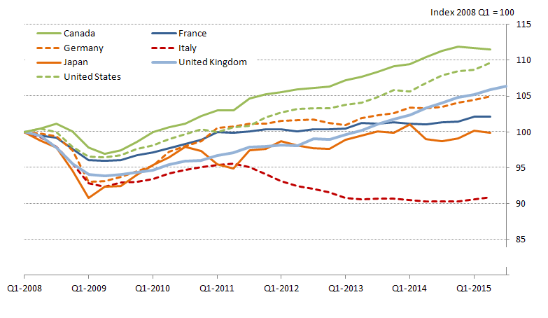 Figure 5: Quarterly growth in GDP (1) across the G7 nations (2)