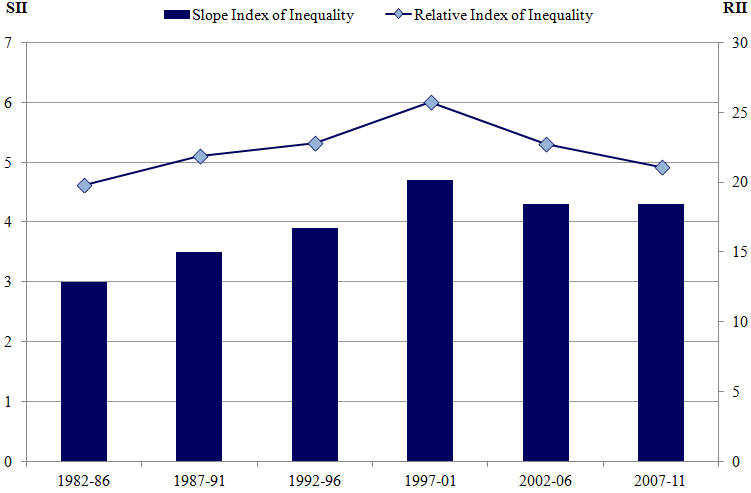 Figure 7: Trend in Slope Index of Inequality and Relative Index of Inequality in male life expectancy at age 65, 1982–1986 to 2007–2011