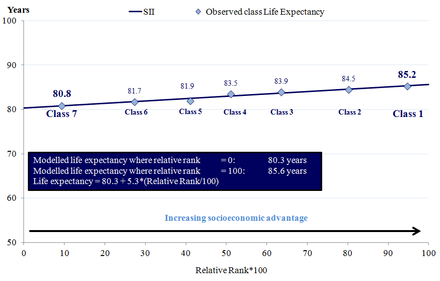 Figure 10: Slope Index of Inequality in female life expectancy at birth based on socio-economic position, 2007 to 2011