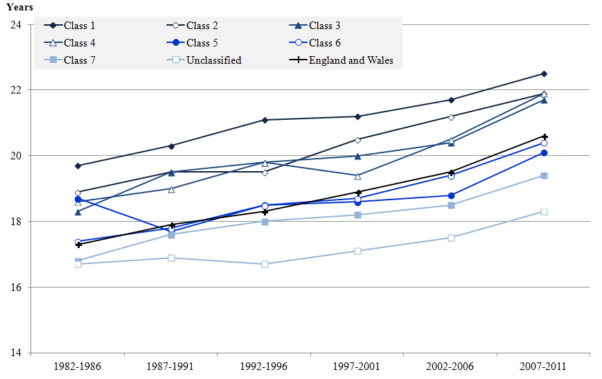 Figure 12: Female life expectancy at age 65 for NS-SEC classes and England and Wales, 1982–1986 to 2007–2011