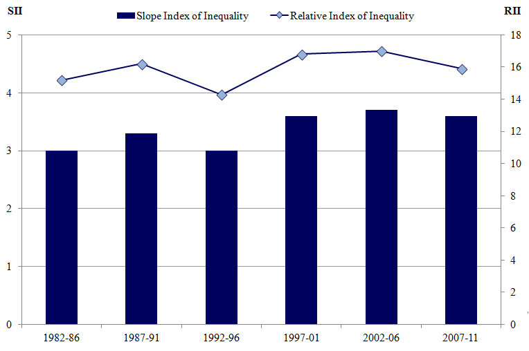 Figure 14: Trend in Slope Index of Inequality and Relative Index of Inequality in female life expectancy at age 65, 1982–1986 to 2007–2011
