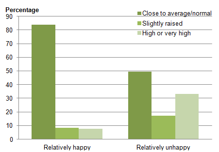 Figure 3: Total difficulties score category by happiness with appearance, 2011 to 2012