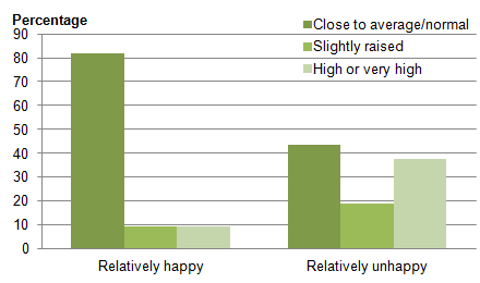 Figure 4: Total difficulties score category by happiness with school, 2011 to 2012