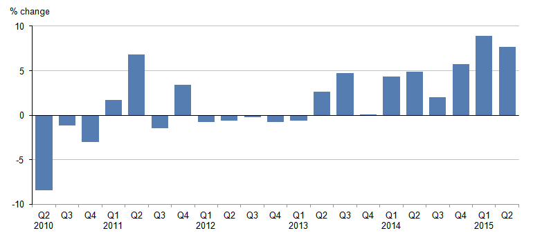 Figure 3: Quarterly change from a year earlier in visits abroad by UK residents