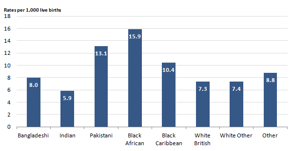 Figure 6: Infant mortality rates for small for gestational age babies, by ethnicity, 2011 to 2013