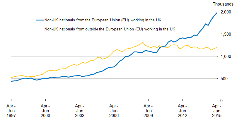 Figure 3.1: Non-UK nationals working in the UK, not seasonally adjusted