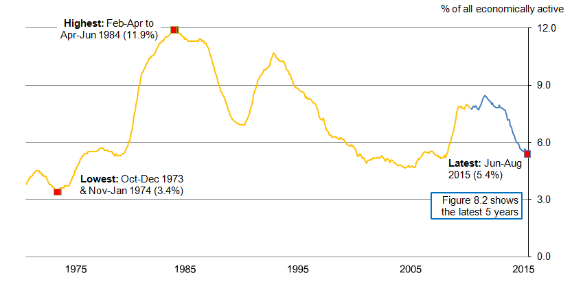 Figure 8.1: UK Unemployment rate (aged 16 and over), seasonally adjusted