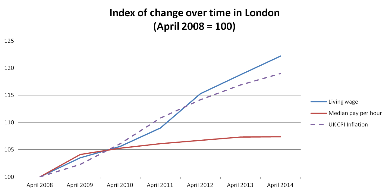 Figure 1: Change in the living wage, median pay and inflation: London, 2008 to 2014