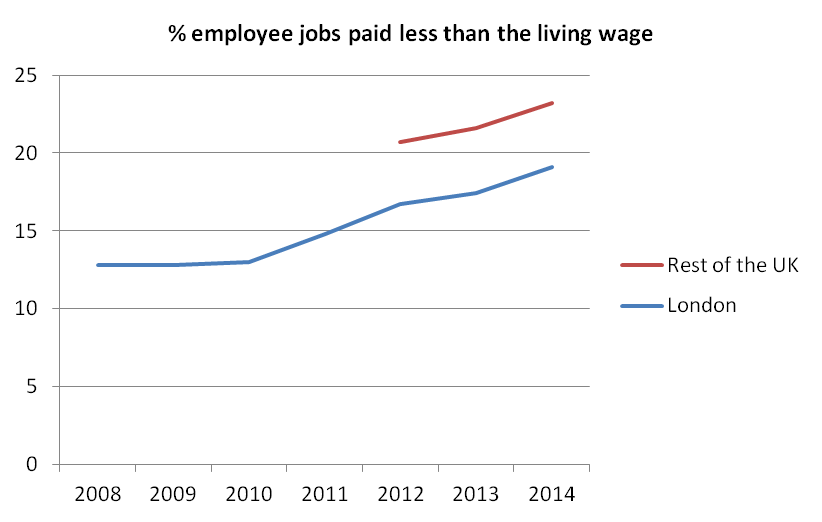 Figure 2: Proportion of employee jobs paid less than the living wage: time series