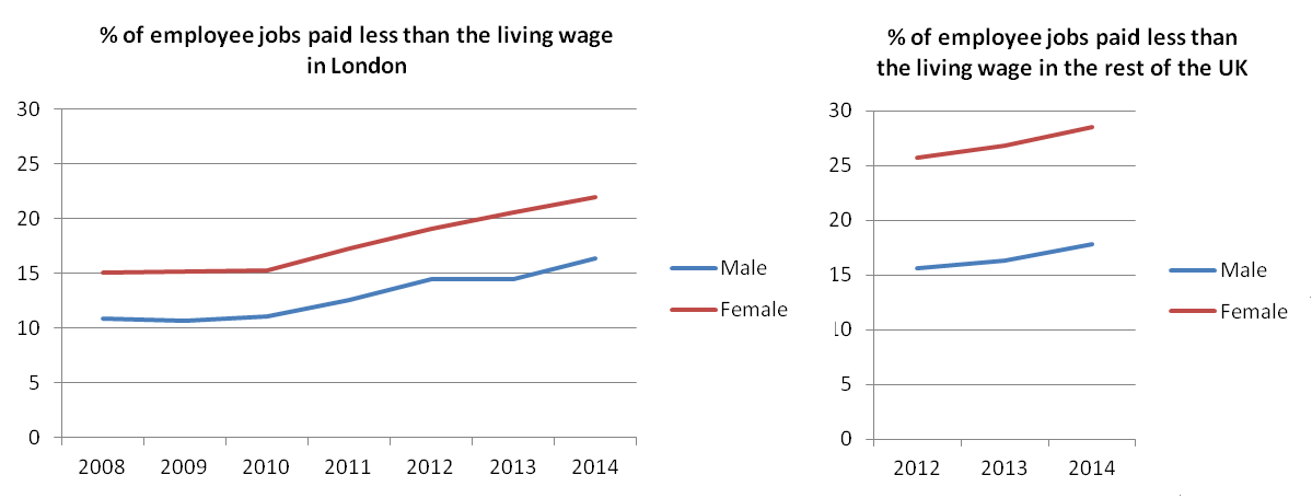 Figure 4: Employee jobs paid less than the living wage: time series by sex