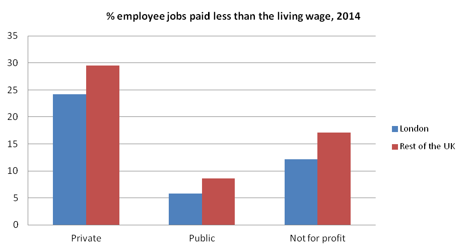 Figure 6: Proportions of employee jobs paid less than the living wage in 2014, by sector: private, public and not for profit