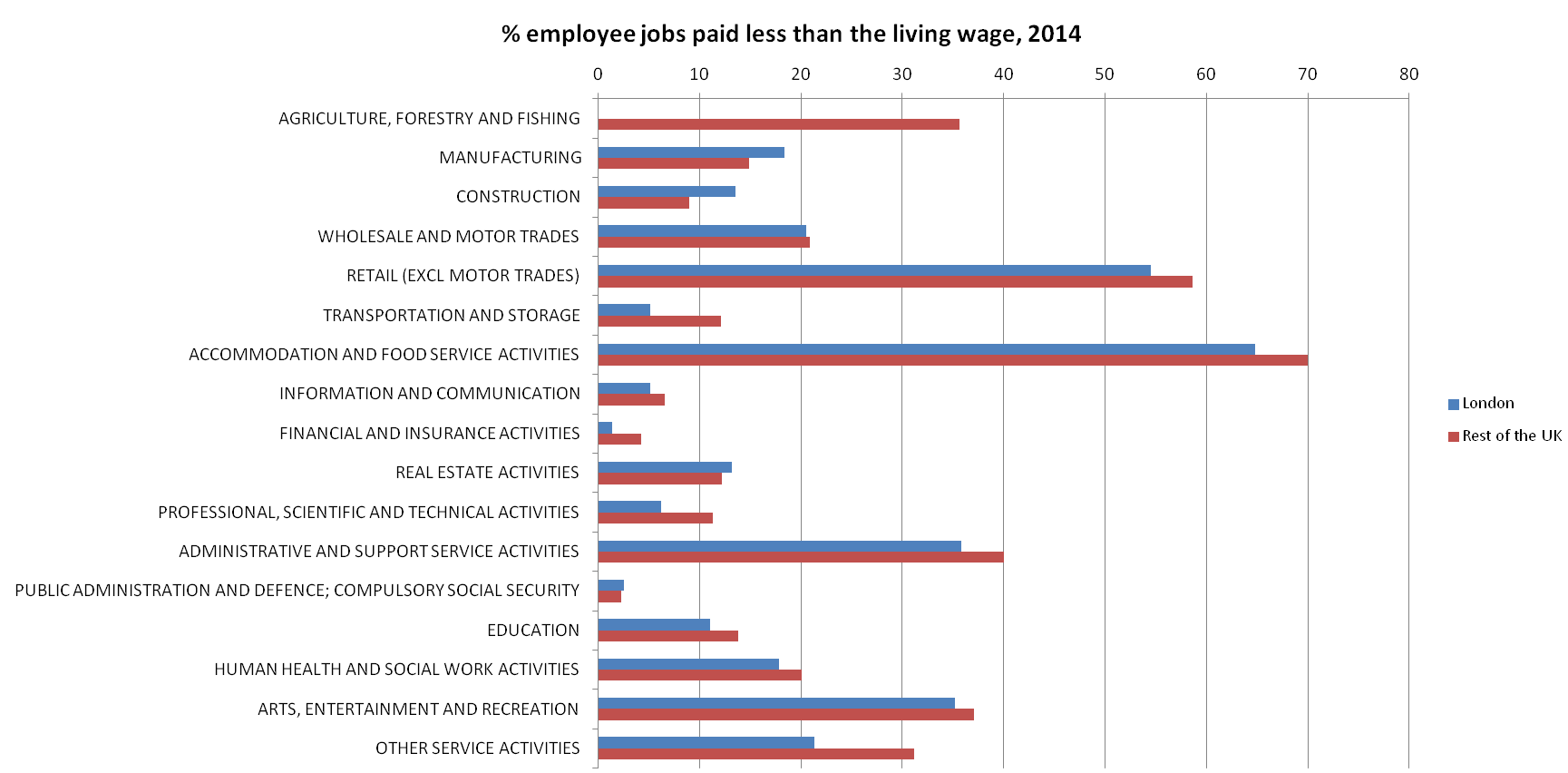 Figure 7: Proportions of employee jobs paid less than the living wage in 2014, by industry