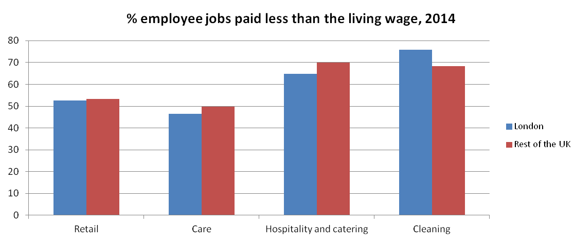 Figure 8: Proportions of employee jobs paid less than the living wage in 2014, by 'low pay sector'