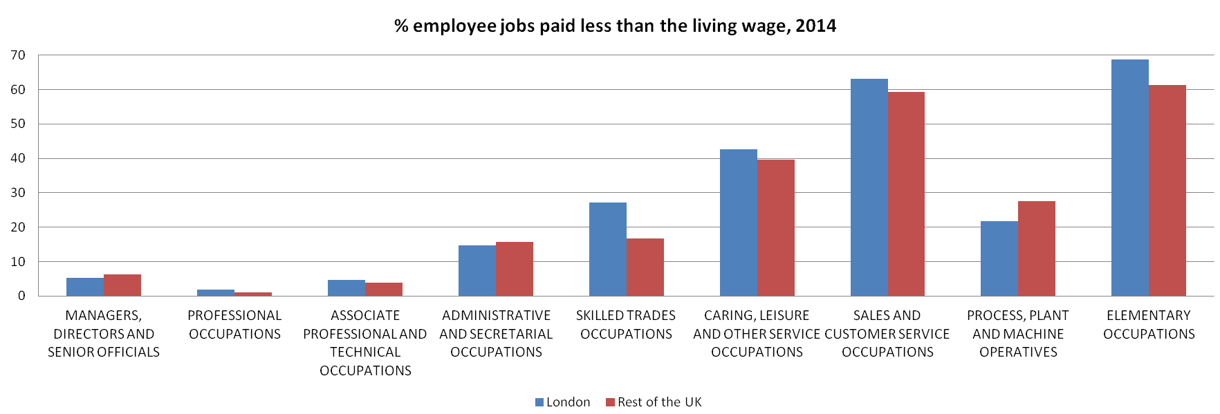 Figure 9: Proportions of employee jobs paid less than the living wage in 2014, by occupation