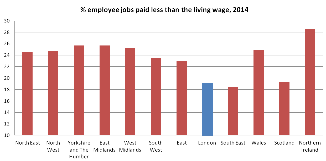 Figure 10: Proportions of employee jobs paid less than the living wage in 2014, by UK constituent country and region