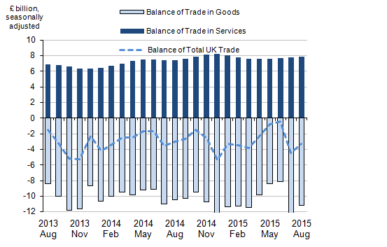 Figure 1: Balance of UK trade, August 2013 to August 2015