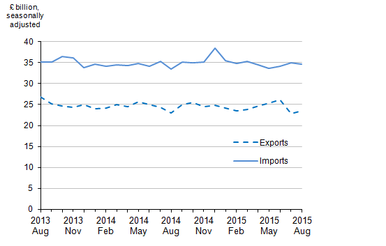 Figure 2: Value of UK trade in goods, August 2013 to August 2015