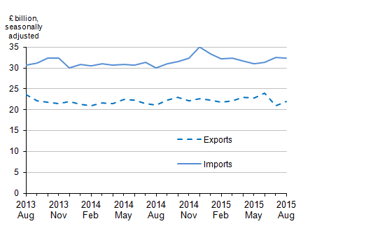 Figure 3: Value of UK trade in goods excluding oil, August 2013 to August 2015