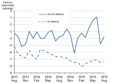 Figure 4: Balance of UK trade in goods - EU and non-EU countries, August 2013 to August 2015