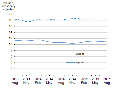 Figure 7: Value of UK trade in services, August 2013 to August 2015