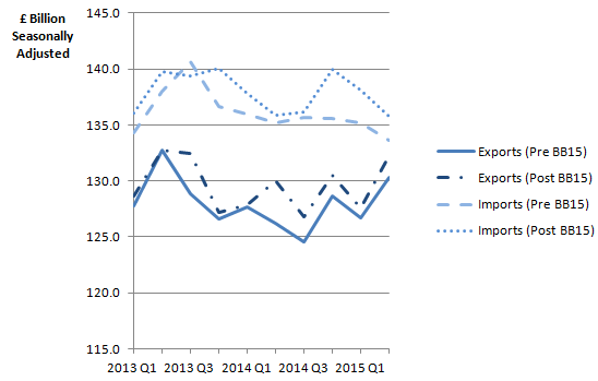 Figure 9: Impact of revisions on total UK trade, quarter 1 (January to March) 2013 to quarter 2 (April to June) 2015