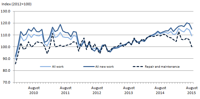 Figure 1: All Work – monthly time series chained volume measures, seasonally adjusted (SA) Index (2012 = 100)