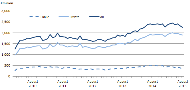 Figure 4: Output in the construction industry for housing new work, seasonally adjusted, £ million