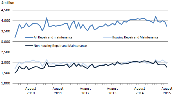 Figure 6: Components of repair and maintenance, monthly time series, seasonally adjusted (SA) chained volume measures, £ million