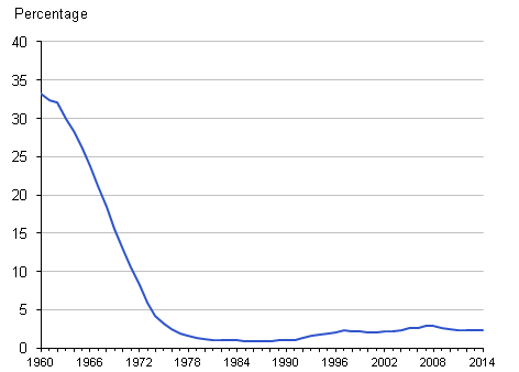 Figure 1: Maternities taking place at home, 1960 to 2014