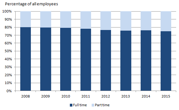 Figure 2: UK Civil Service employment at 31 March 2015 by working pattern