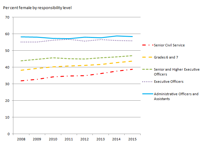 Figure 4: UK Civil Service employment at 31 March 2015, proportion of females by responsibility level, UK