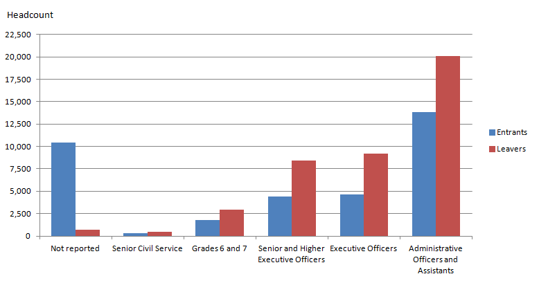 Figure 7: UK Civil Service employment; entrants and leavers at 31 March 2015