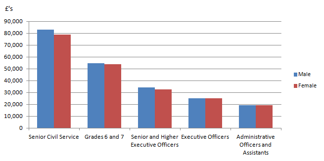 Figure 11: UK Civil Service employment; median annual gross salary of full time employees by gender and responsibility level 2015