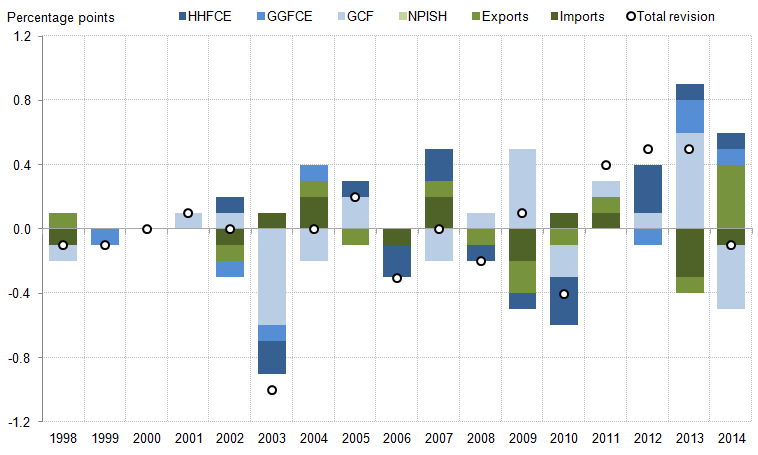 Figure 2: Contributions to the revision to real GDP growth: expenditure components