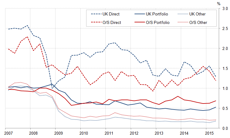 Figure 5: Rates of return: Direct, portfolio and other investment assets, %