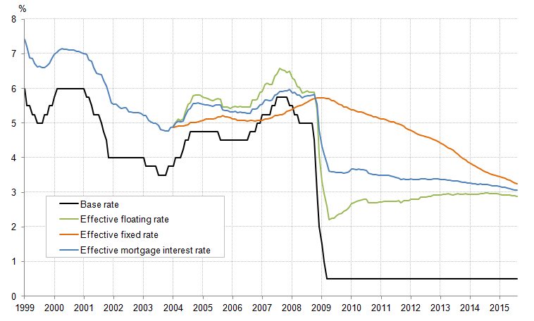 Figure 11: Interest rates: Bank rate and effective household rates: %