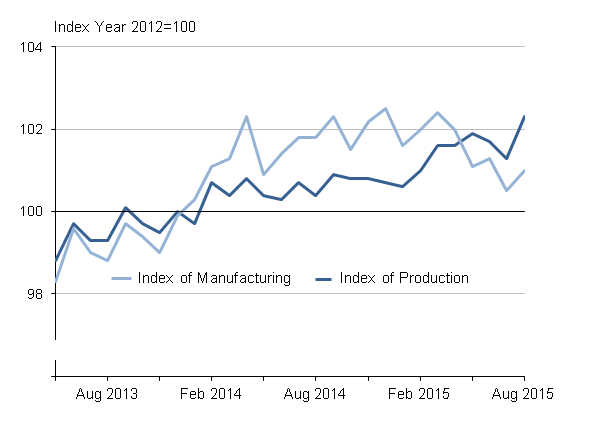 Figure 1: Seasonally adjusted production and manufacturing, May 2013 to August 2015, UK