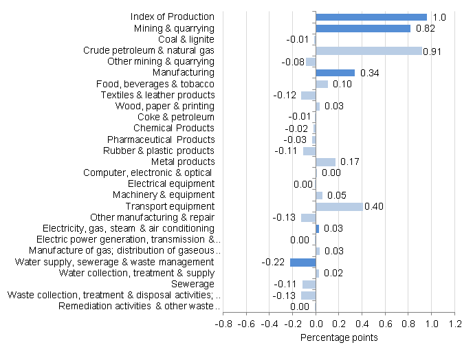 Figure 5: Contribution to production percentage growth, between July 2015 and August 2015, UK