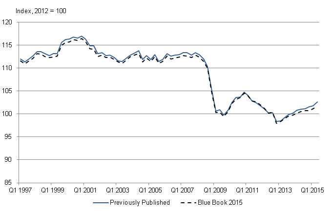 Figure 6: Index of Production, Quarter 1 (Jan to Mar) 1997 to Quarter 2 (Apr to June) 2015, UK