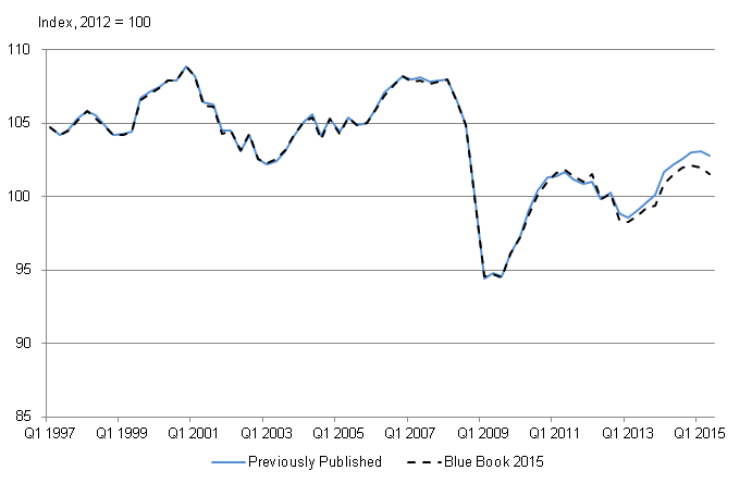 Figure 8: Manufacturing, Quarter 1 (Jan to Mar) 1997 to Quarter 2 (Apr to June) 2015, UK