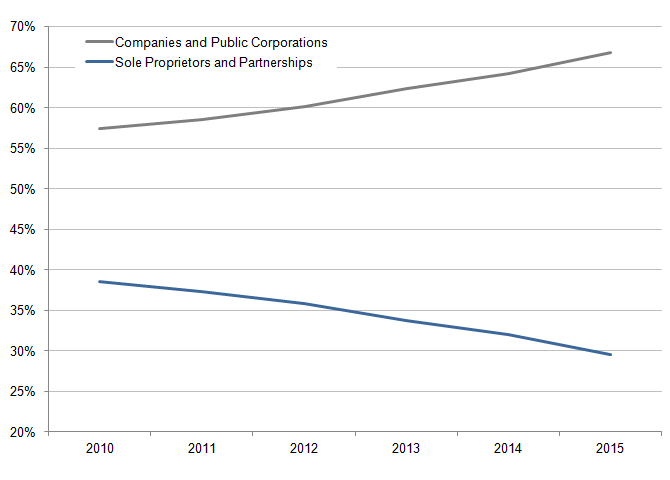 Figure 2: Percentage of VAT and/or PAYE based enterprises by year
