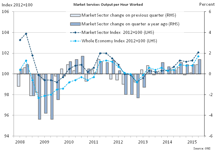 Figure 5: Market sector output per hour