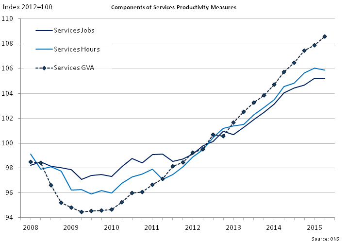 Figure 9: Components of services productivity measures